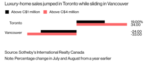Toronto Real Estate is Leading Canadian Home Sales- Kingmount Capital
