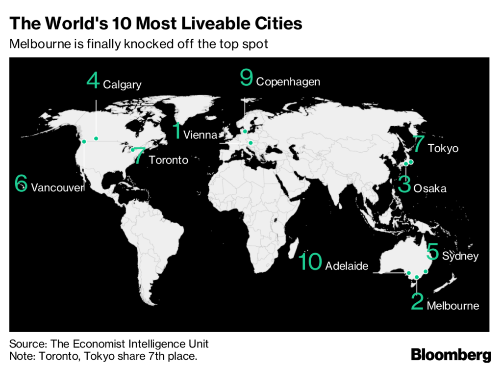 Toronto Named One of the World's Most Liveable Cities- Kingmount Capital