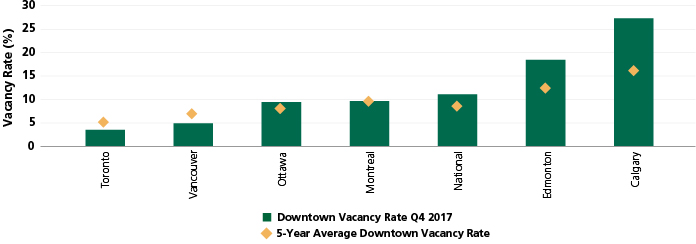 Toronto's Commercial Real Estate Market is Thriving- Kingmount Capital