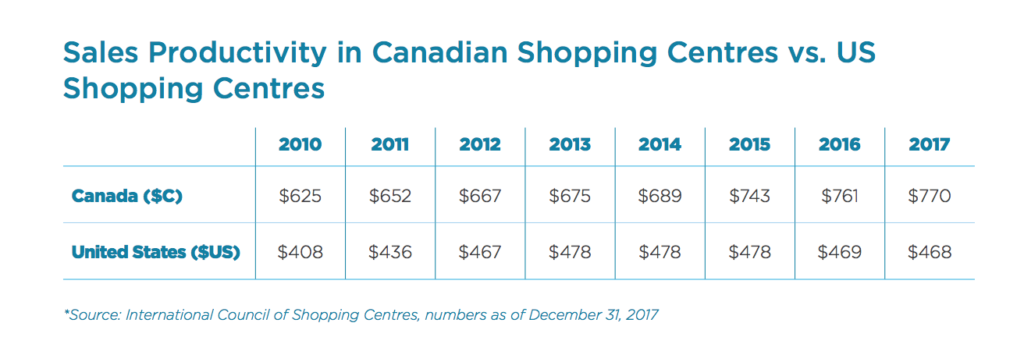 Mall Retail Real Estate Most Profitable in Toronto- Kingmount Capital