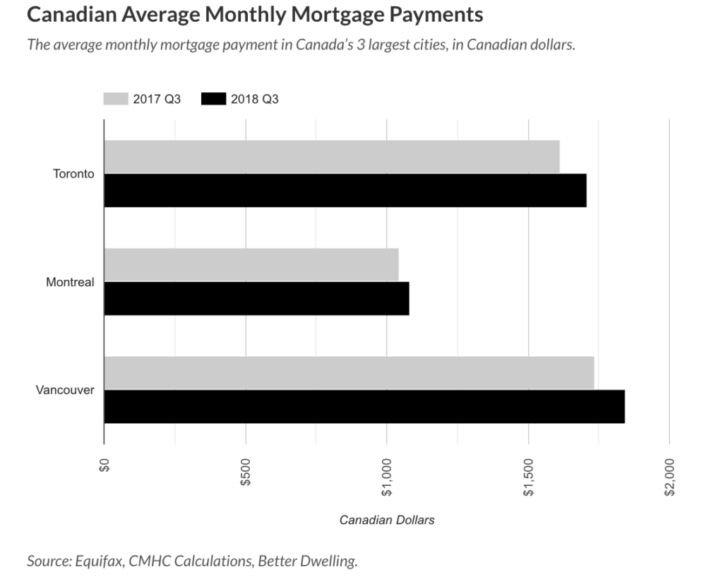 Canada's Real Estate Markets See Mortgage Payments Rise- Kingmount Capital